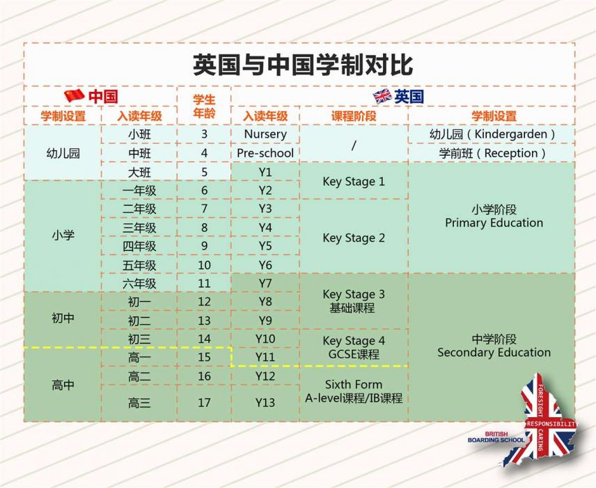低龄留学必看!英国中学与中国中学对比